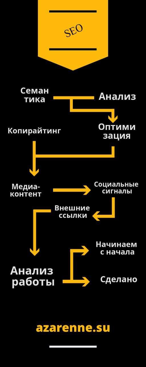 seo процесс